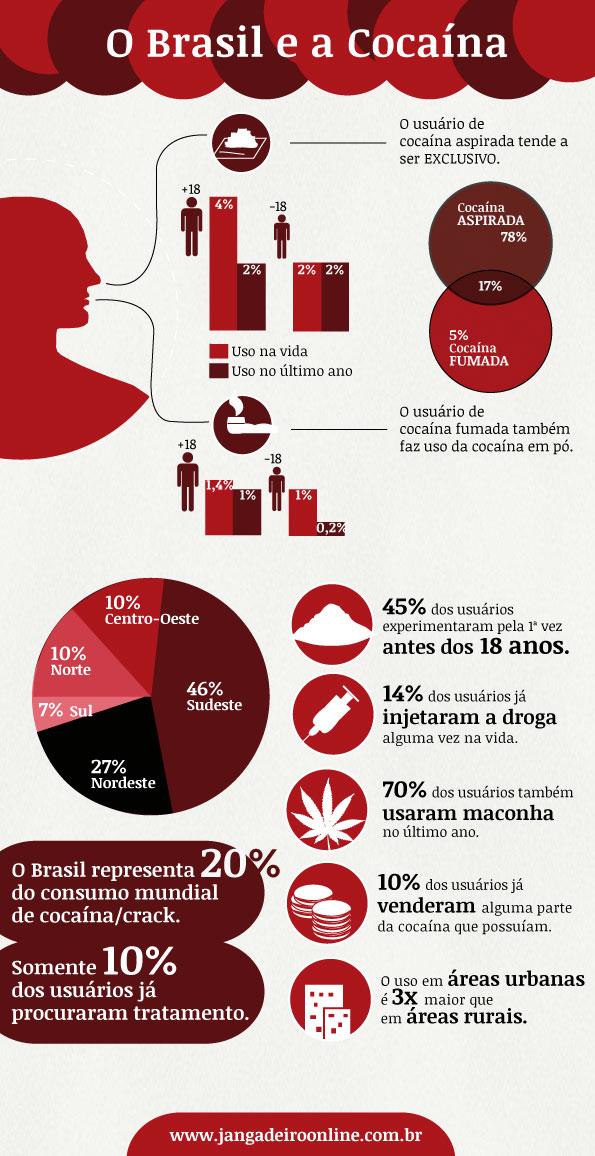 consumo de crack e cocaina no Brasil e no mundo