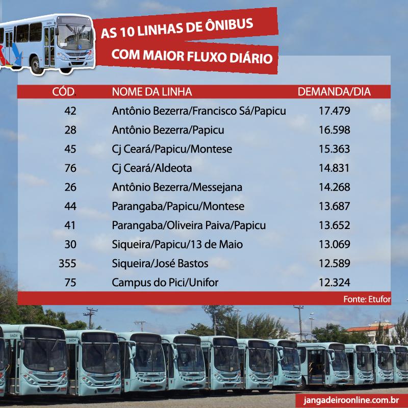 Linhas de Fortaleza com maior fluxo de passageiros