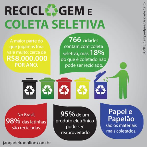 Reciclagem e coleta seletiva no Brasil