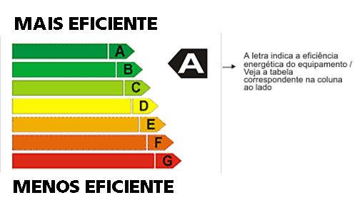 O Inmetro ainda alerta que um aparelho de ar-condicionado de 9 mil BTUs classificado como A pode economizar R$ 176