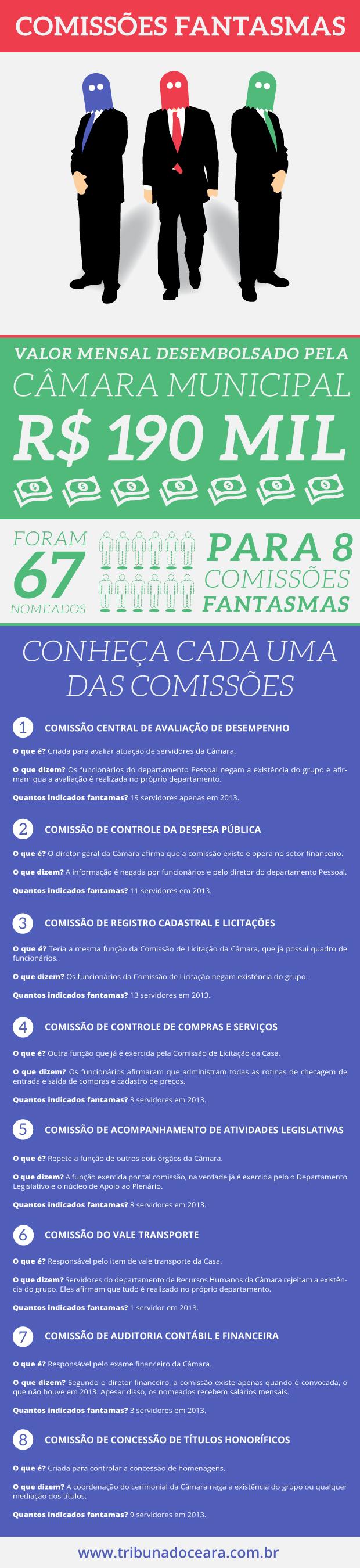 Oito comissões fantasmas foram criadas na Câmara Municipal de Fortaleza e oficializadas em documentos do Diário Oficial do Município neste ano, custando quase R$ 190 mil aos cofres públicos.