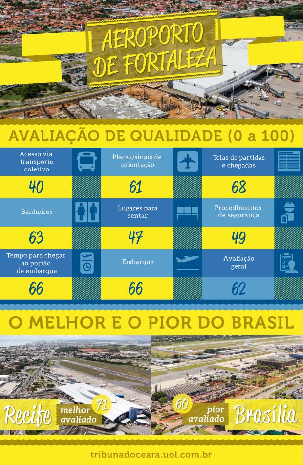 ARTE: Tiago Leite/Tribuna do Ceará