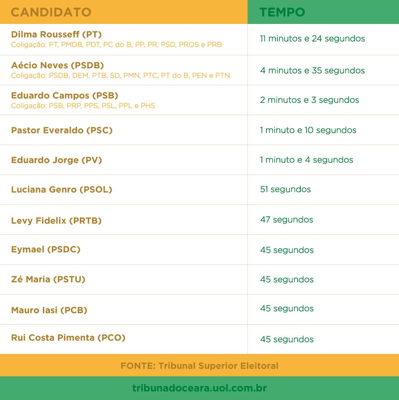 Tempos dos candidatos