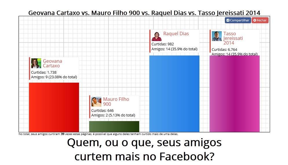 Detalhe: a caixa de busca só aparece para os usuários que estiverem logados no Facebook (IMAGEM: Tribuna do Ceará)