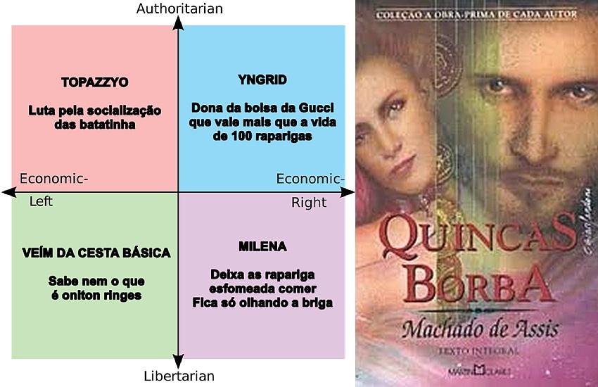 Uma análise comparativa entre Quincas Borba e o caso Yngrid Rosa/Topázzyo White