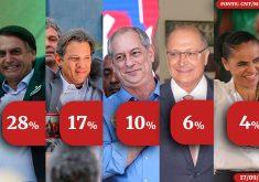 Números dos candidatos a presidência, segundo o CNT/MDA (ARTE: Esdras Nogueira/Tribuna do Ceará)