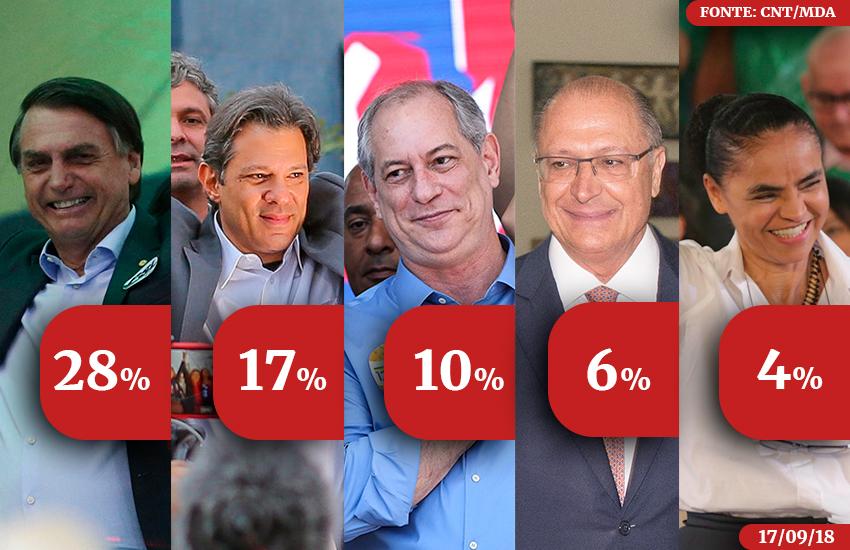 Haddad ultrapassa Ciro, mas candidato do PDT e Bolsonaro têm melhor desempenho em 2° turno