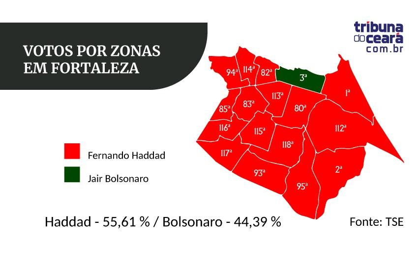 Em Fortaleza, Bolsonaro venceu somente na zona eleitoral mais rica da cidade