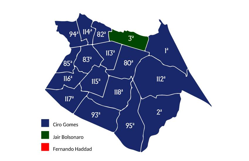 Ciro vence em 16 das 17 zonas eleitorais de Fortaleza; Bolsonaro vence na região mais rica