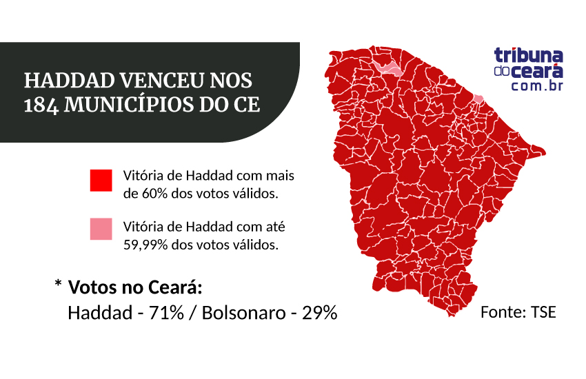Mesmo sem apoio de Ciro, Haddad herda votos e vence nos 184 municípios do Ceará