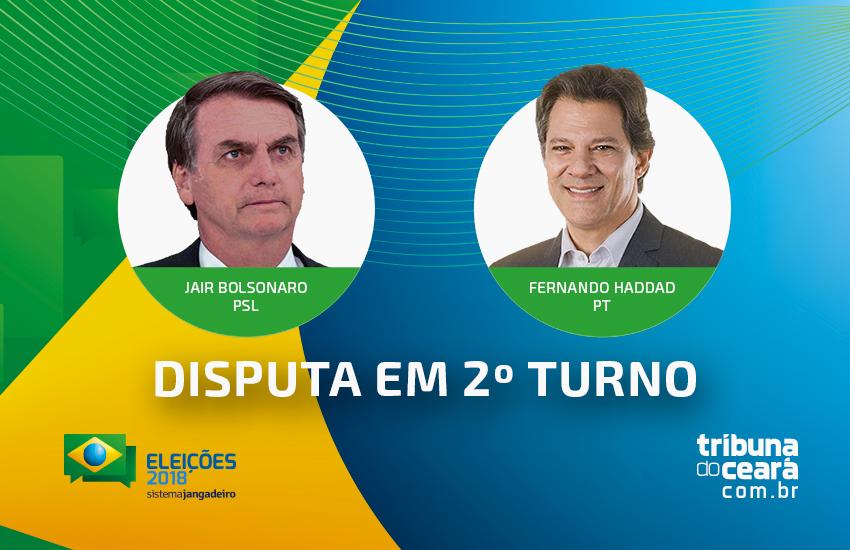 Bolsonaro e Haddad vão para o 2° turno; Ciro vence no Ceará, mas fica em 3º no geral