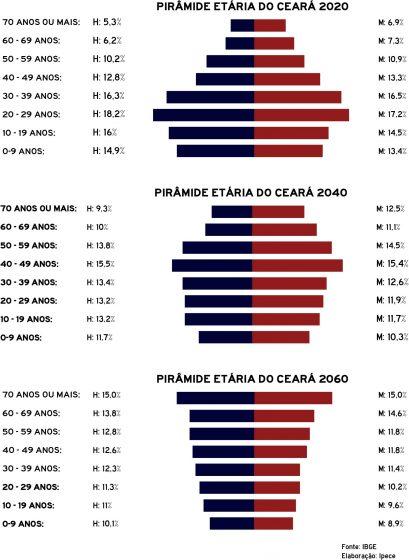 Pirâmide etária do Ceará para 2020, 2040 e 2060. Fonte: IBGE