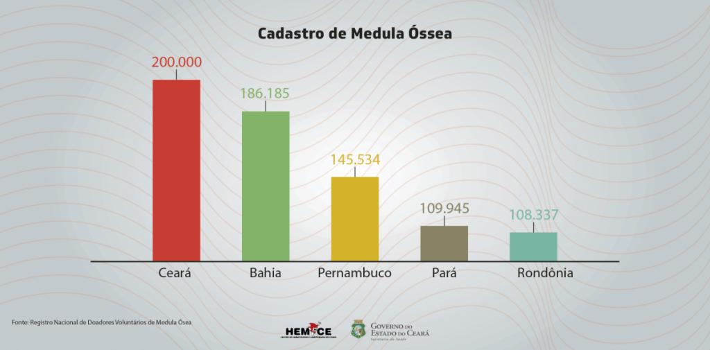 (FOTO: Divulgação/Hemoce)