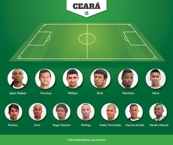 13 jogadores já saíram do time (Arte: Tiago Leite/Tribuna do Ceará)