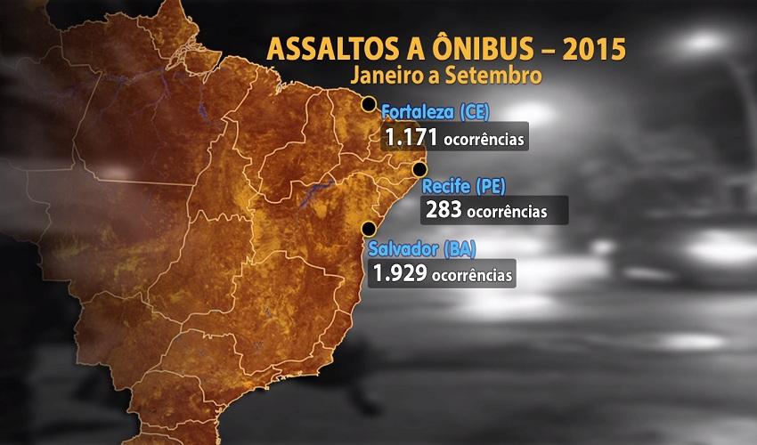 Entre as capitais do Nordeste, Fortaleza é a 2º em número de assaltos (FOTO: Reprodução/TV Jangadeiro)