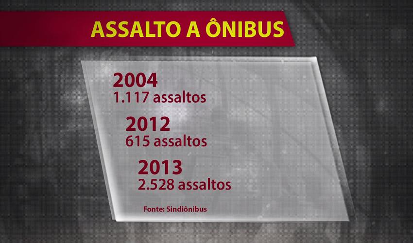 Sintro denuncia que índice de assaltos é maior do que o divulgado (FOTO: Reprodução TV Jangadeiro)